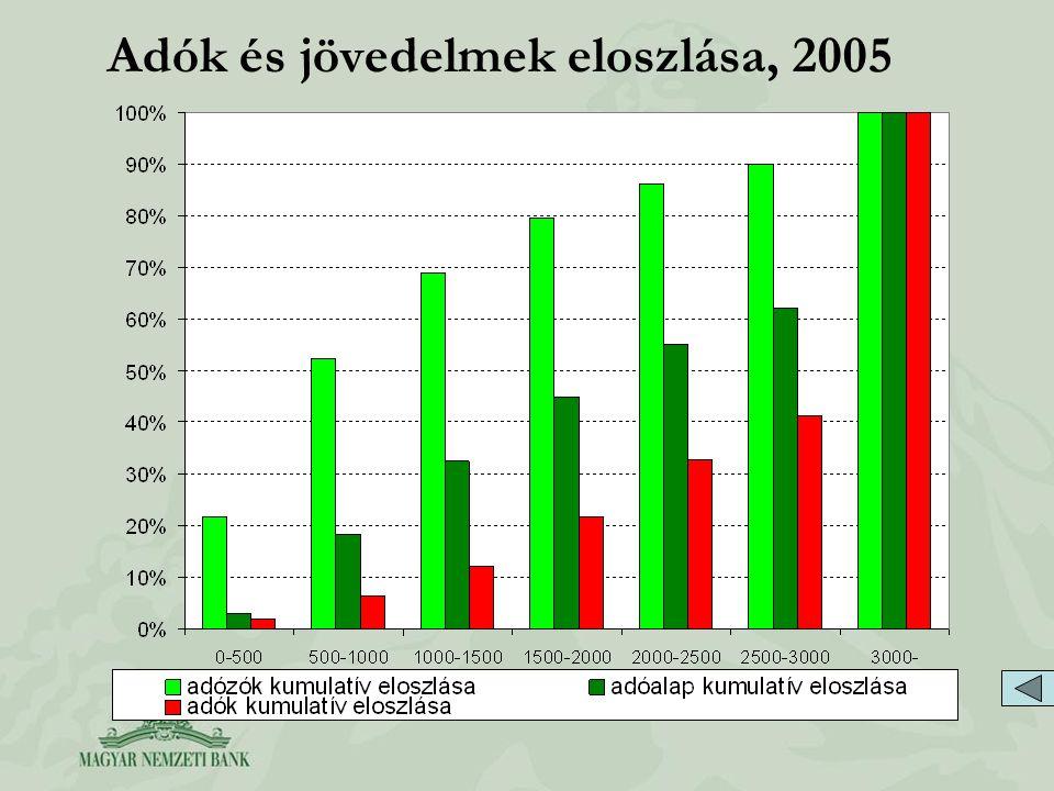 Adók és jövedelmek eloszlása, 2005