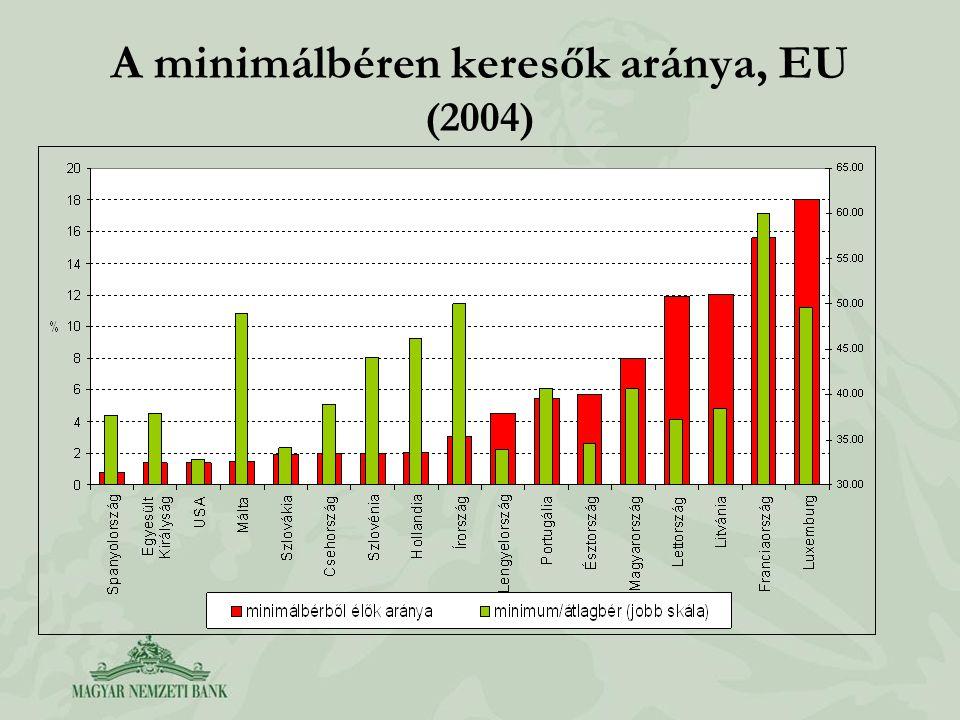 A minimálbéren keresők aránya, EU (2004)