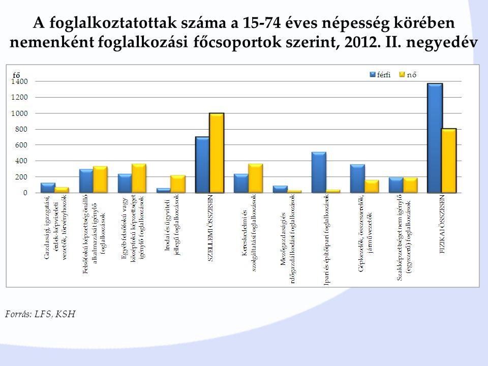 A foglalkoztatottak száma a 15-74 éves népesség körében nemenként foglalkozási főcsoportok szerint, 2012. II. negyedév