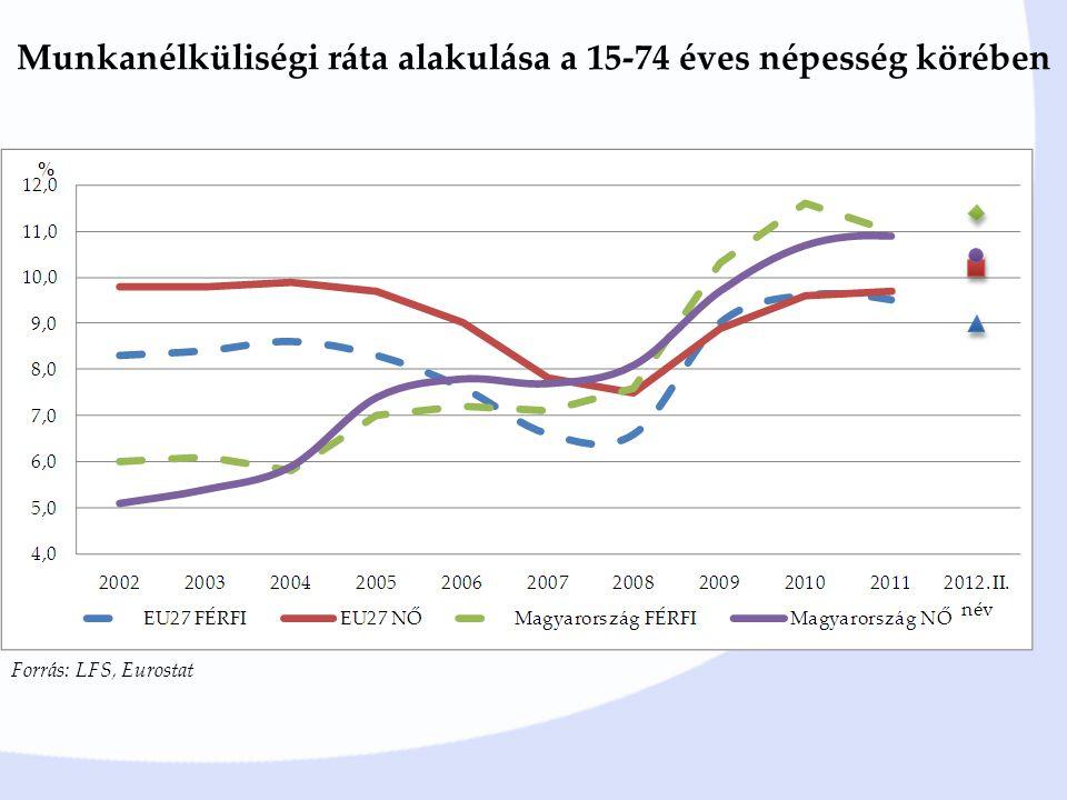 Munkanélküliségi ráta alakulása a 15-74 éves népesség körében