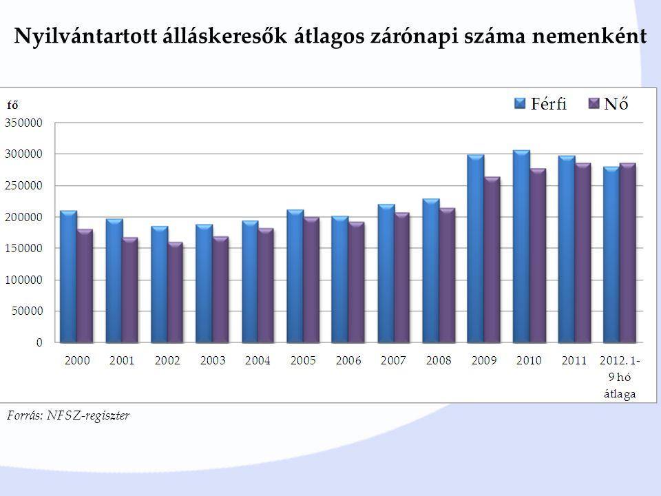 Nyilvántartott álláskeresők átlagos zárónapi száma nemenként