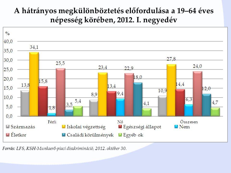 A hátrányos megkülönböztetés előfordulása a 19–64 éves népesség körében, 2012. I. negyedév