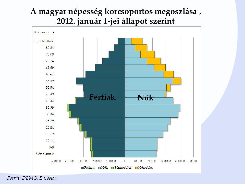 A magyar népesség korcsoportos megoszlása , 2012