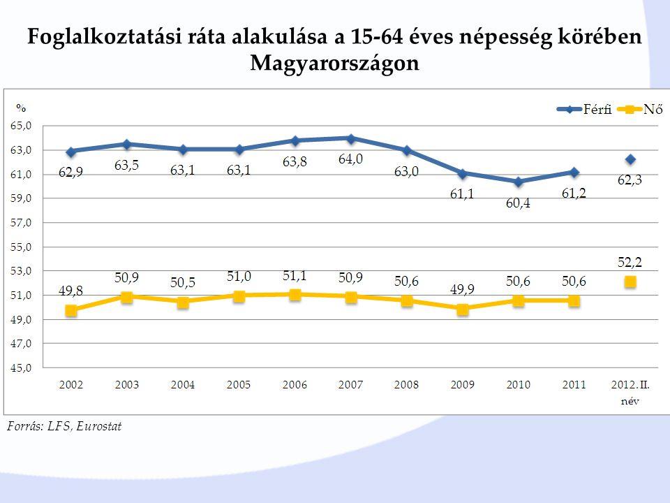 Foglalkoztatási ráta alakulása a 15-64 éves népesség körében Magyarországon
