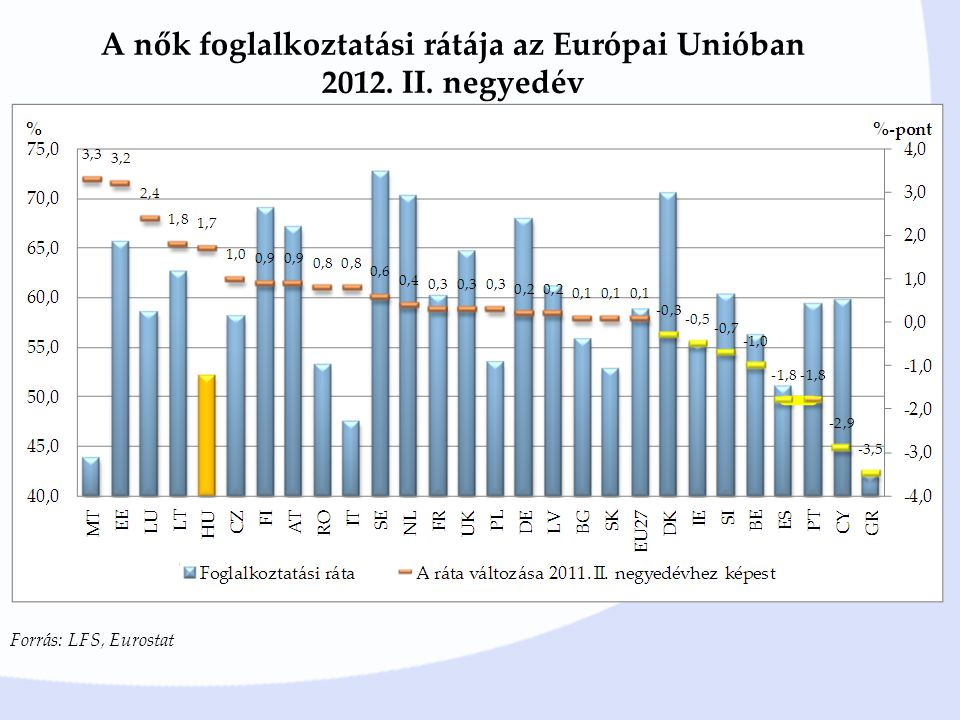 A nők foglalkoztatási rátája az Európai Unióban