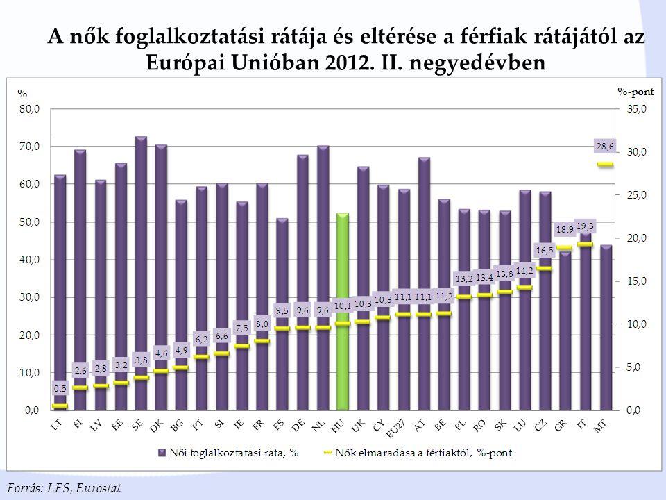 A nők foglalkoztatási rátája és eltérése a férfiak rátájától az Európai Unióban 2012. II. negyedévben