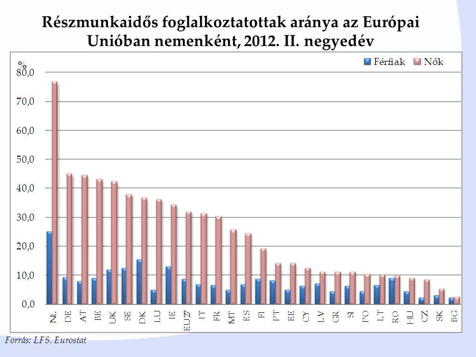 Részmunkaidős foglalkoztatottak aránya az Európai Unióban nemenként, 2012. II. negyedév