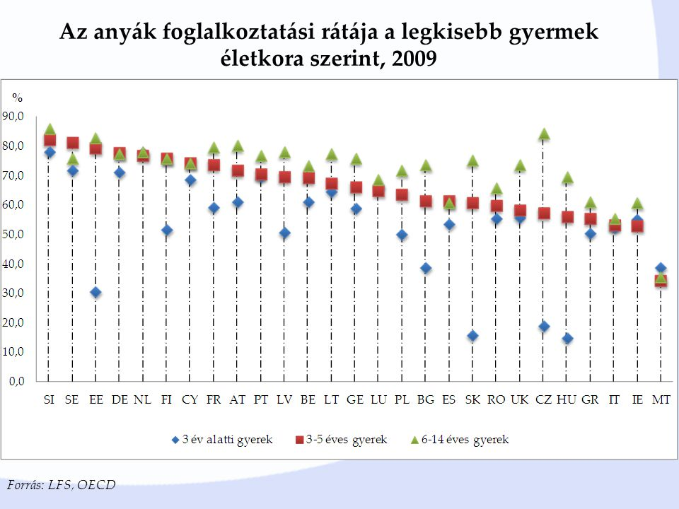 Az anyák foglalkoztatási rátája a legkisebb gyermek életkora szerint, 2009