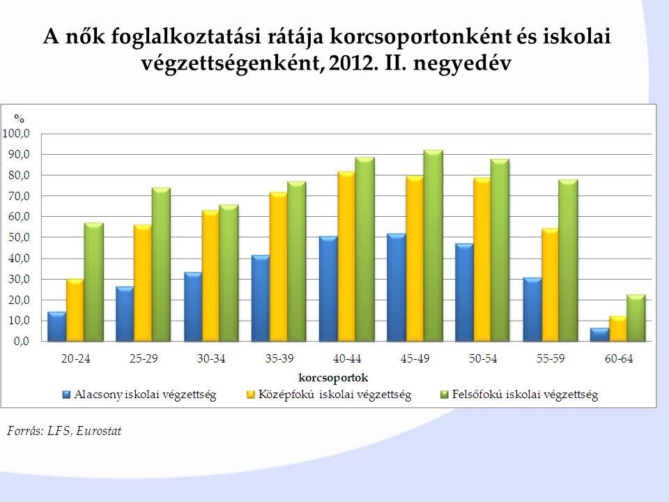 A nők foglalkoztatási rátája korcsoportonként és iskolai végzettségenként, 2012. II. negyedév