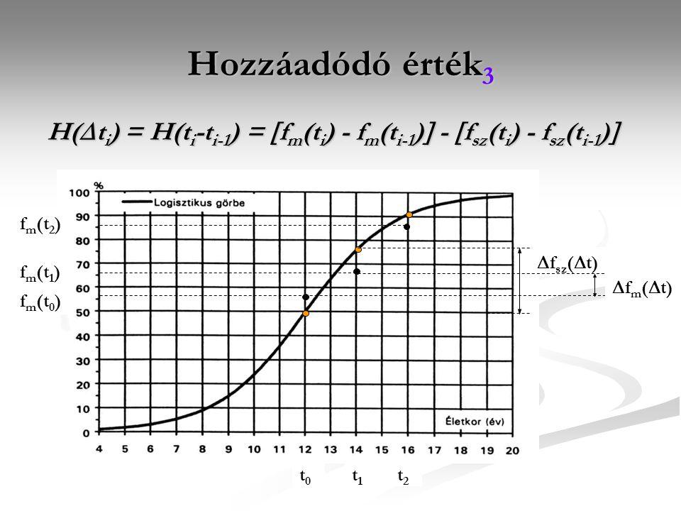 Hozzáadódó érték3 H(ti) = H(ti-ti-1) = fm(ti) - fm(ti-1) - fsz(ti) - fsz(ti-1) fm(t2) fm(t1)