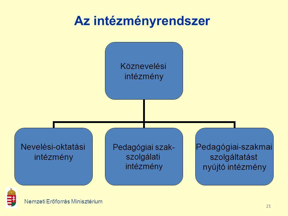 Az intézményrendszer Nemzeti Erőforrás Minisztérium 21 21 21