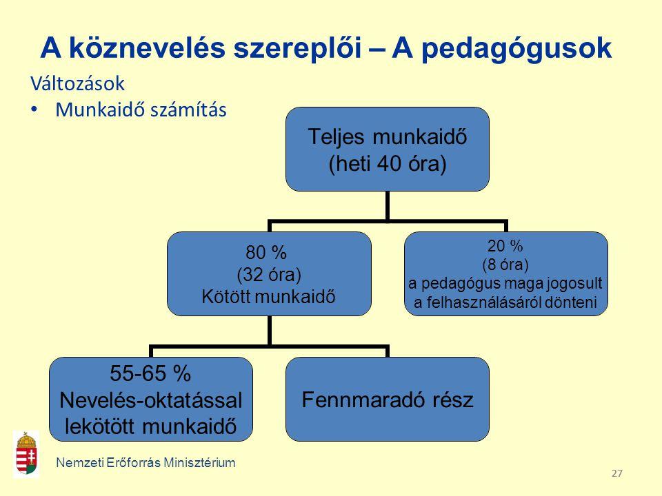 A köznevelés szereplői – A pedagógusok