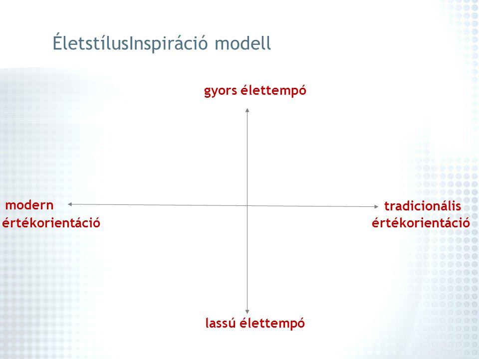 ÉletstílusInspiráció modell