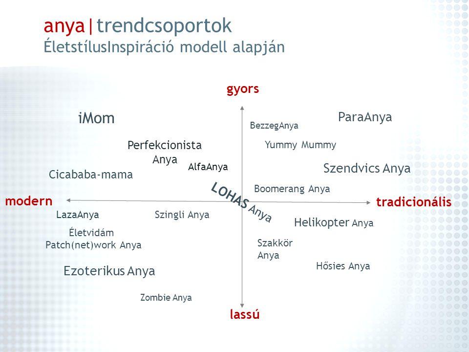 anya|trendcsoportok ÉletstílusInspiráció modell alapján