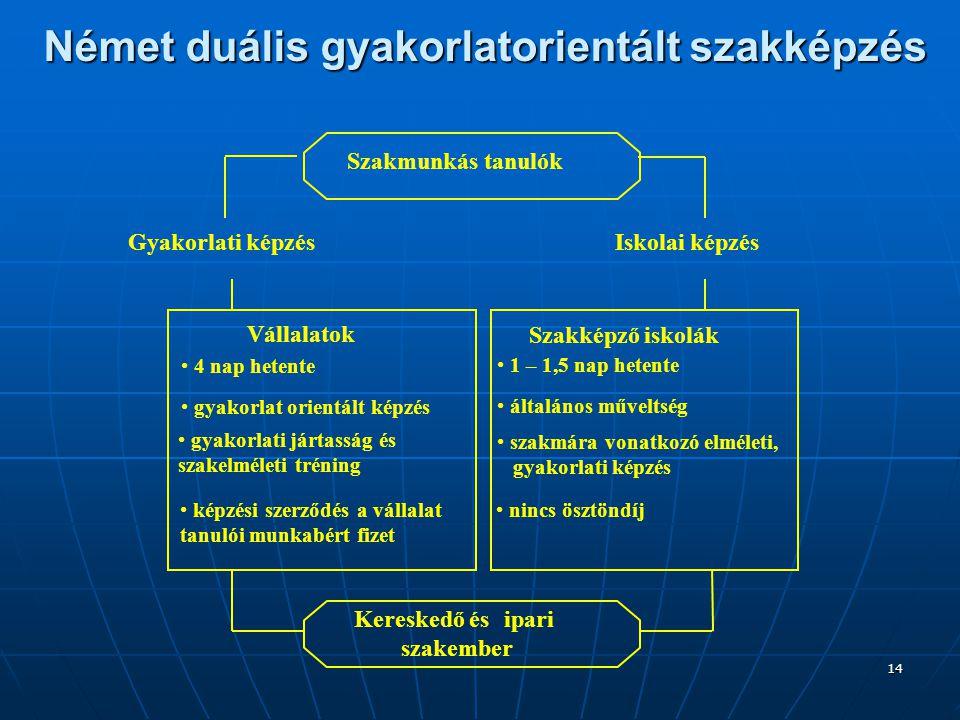Német duális gyakorlatorientált szakképzés