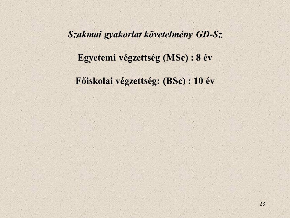Szakmai gyakorlat követelmény GD-Sz Egyetemi végzettség (MSc) : 8 év