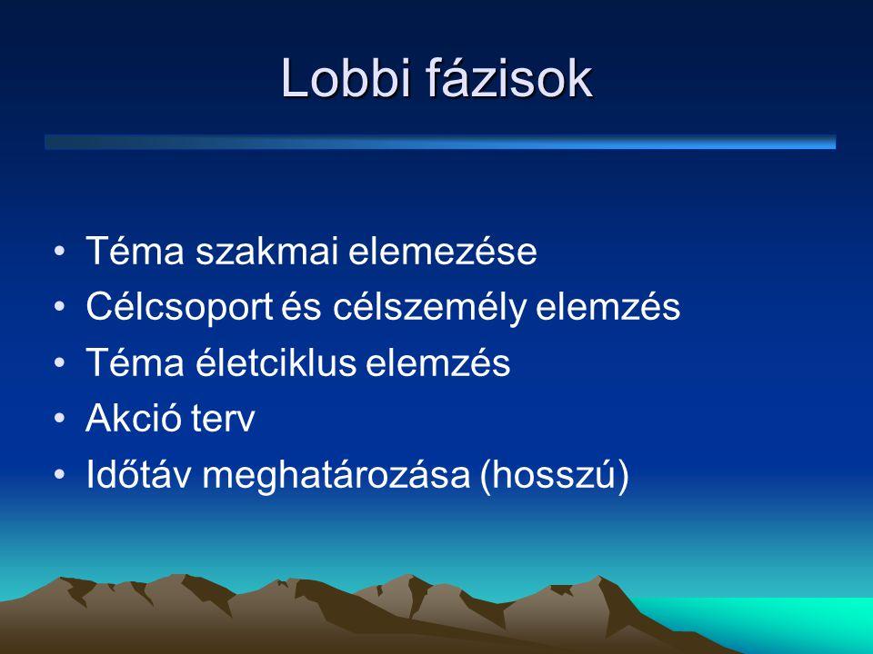 Lobbi fázisok Téma szakmai elemezése Célcsoport és célszemély elemzés