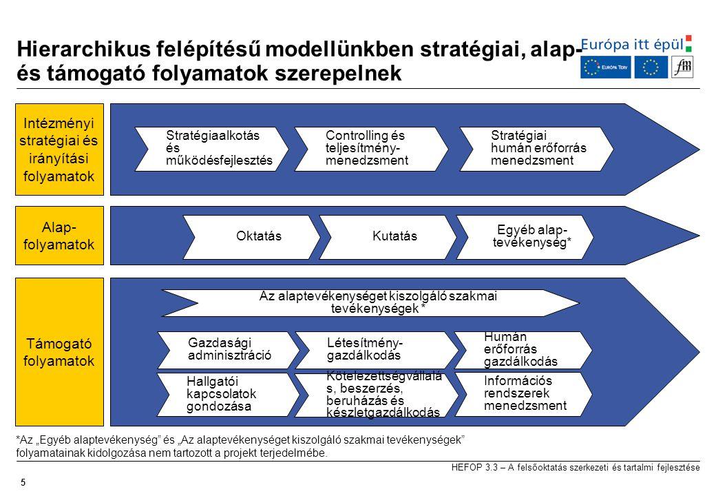 Hierarchikus felépítésű modellünkben stratégiai, alap- és támogató folyamatok szerepelnek