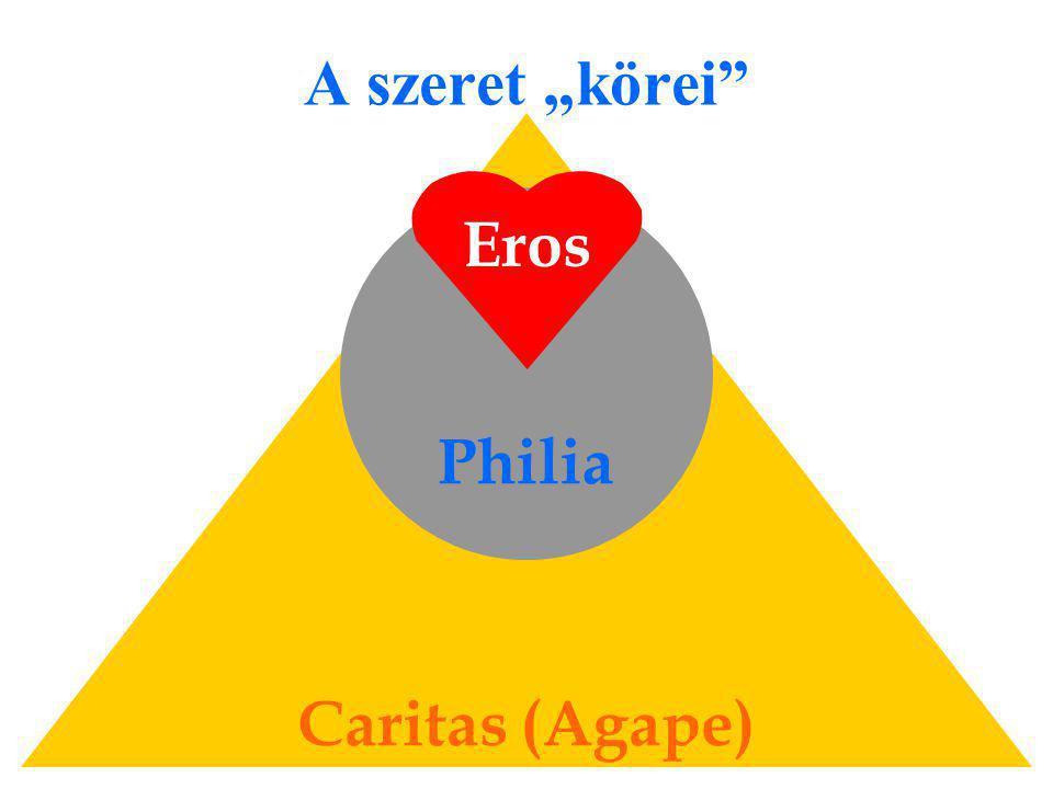"A szeret ""körei Eros Philia Caritas (Agape)"