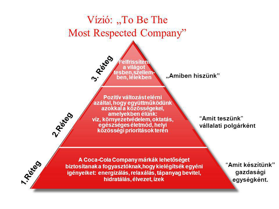"Vízió: ""To Be The Most Respected Company"