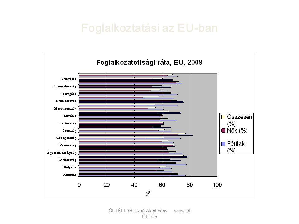 Foglalkoztatási az EU-ban