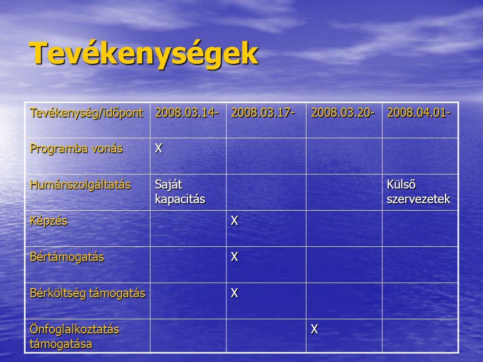 Tevékenységek Tevékenység/időpont 2008.03.14- 2008.03.17- 2008.03.20-