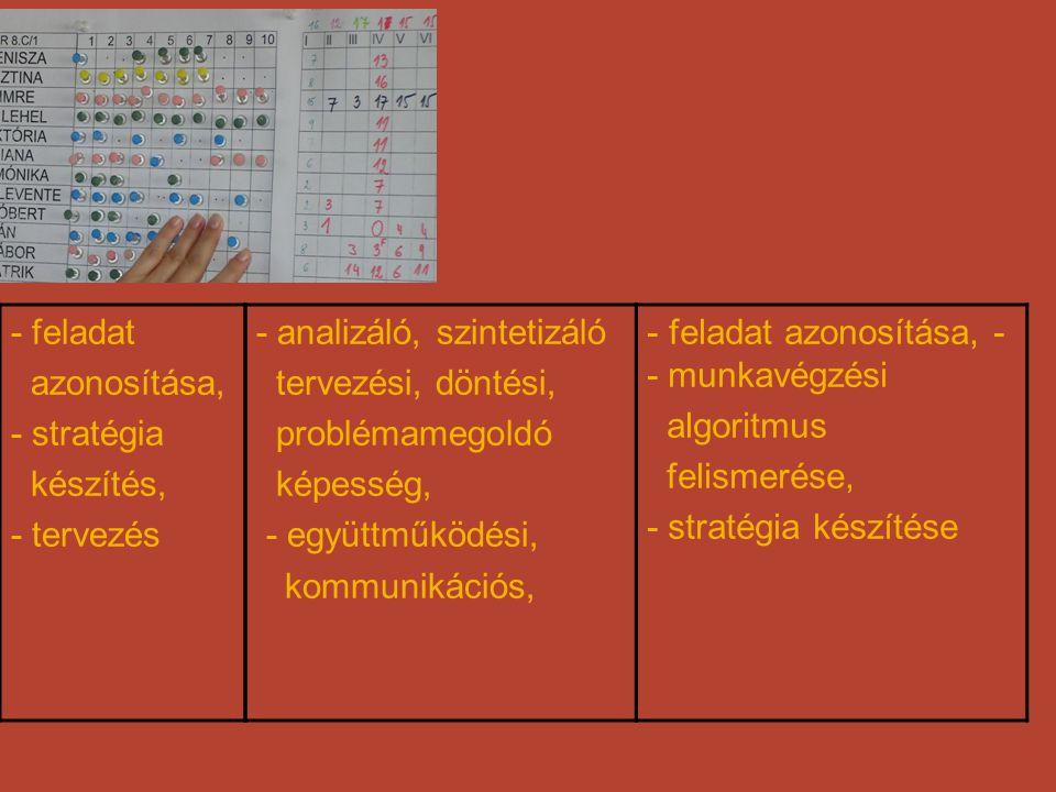 - feladat azonosítása, - stratégia. készítés, - tervezés. - analizáló, szintetizáló. tervezési, döntési,