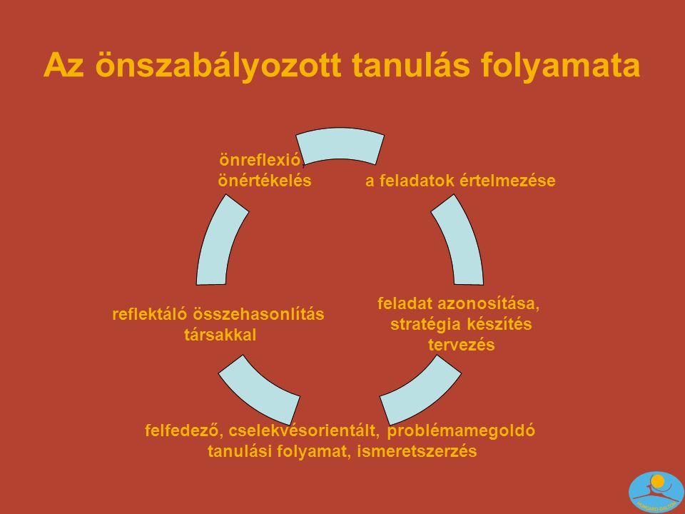 Az önszabályozott tanulás folyamata