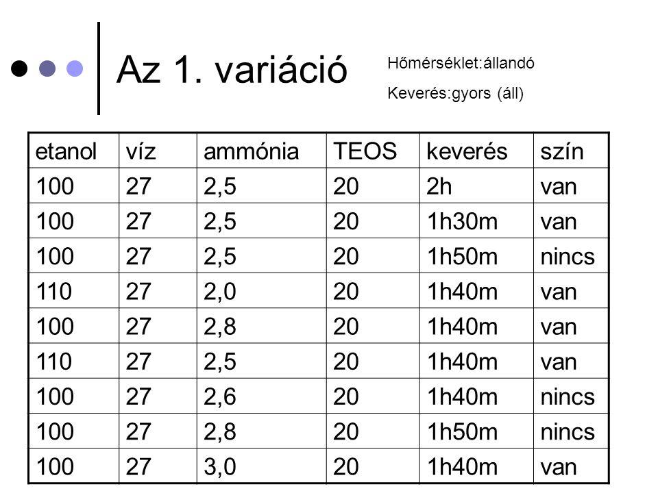 Az 1. variáció etanol víz ammónia TEOS keverés szín 100 27 2,5 20 2h