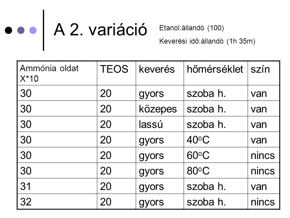 A 2. variáció TEOS keverés hőmérséklet szín 30 20 gyors szoba h. van