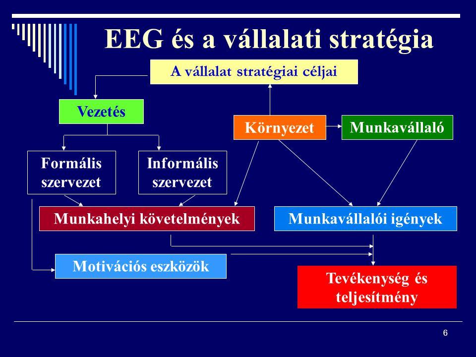EEG és a vállalati stratégia