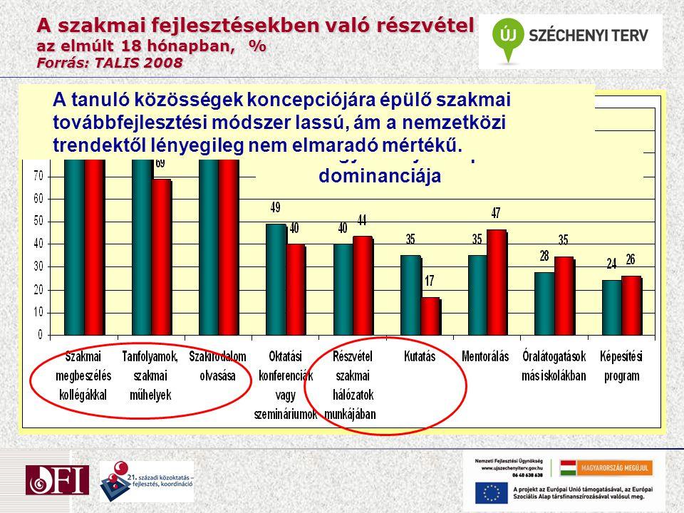 A szakmai fejlesztésekben való részvétel az elmúlt 18 hónapban, % Forrás: TALIS 2008