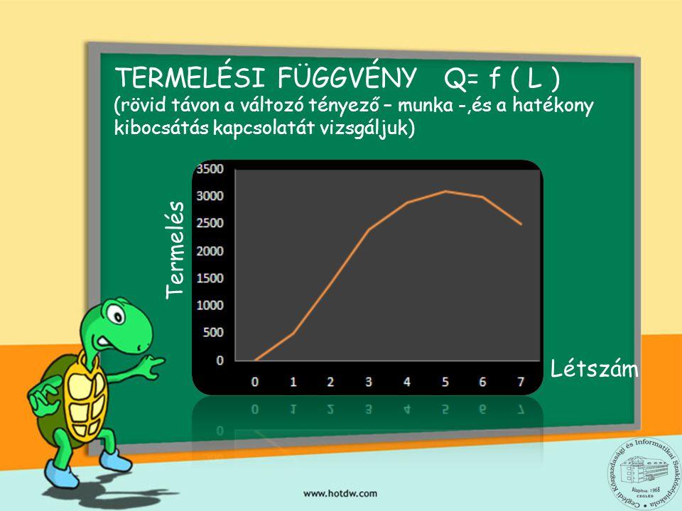TERMELÉSI FÜGGVÉNY Q= f ( L )