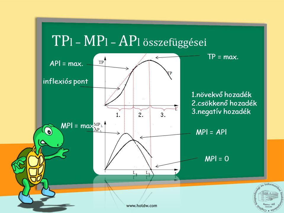 TPl – MPl – APl összefüggései