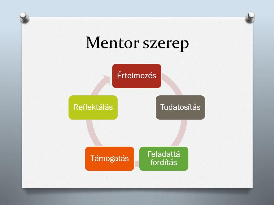 Mentor szerep Értelmezés Tudatosítás Feladattá fordítás Támogatás