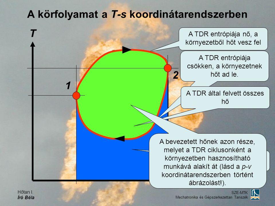 A körfolyamat a T-s koordinátarendszerben