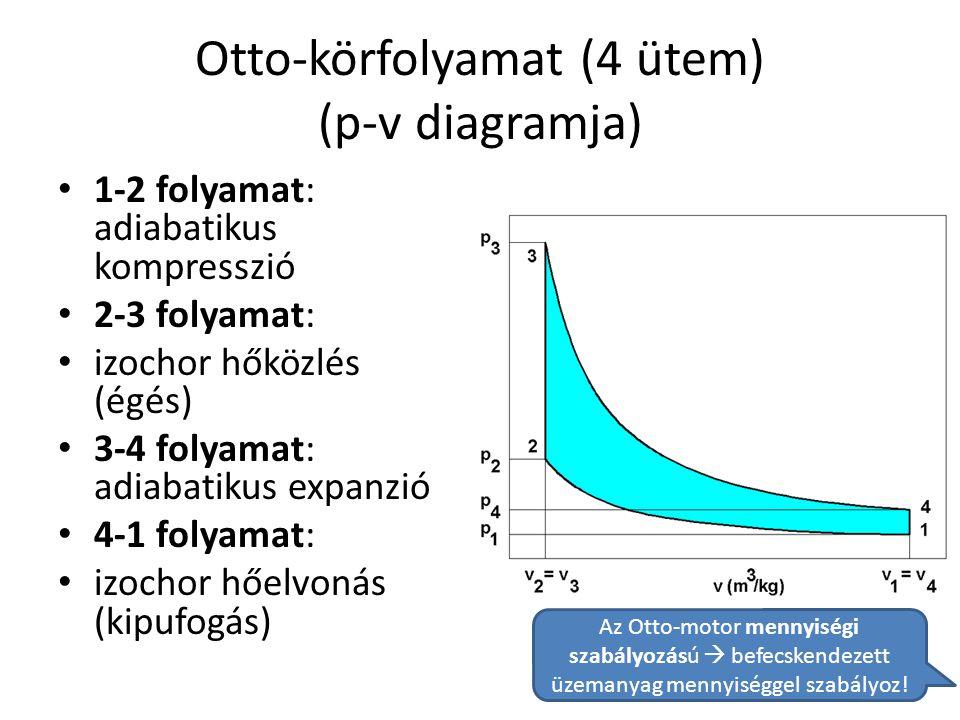 Otto-körfolyamat (4 ütem) (p-v diagramja)