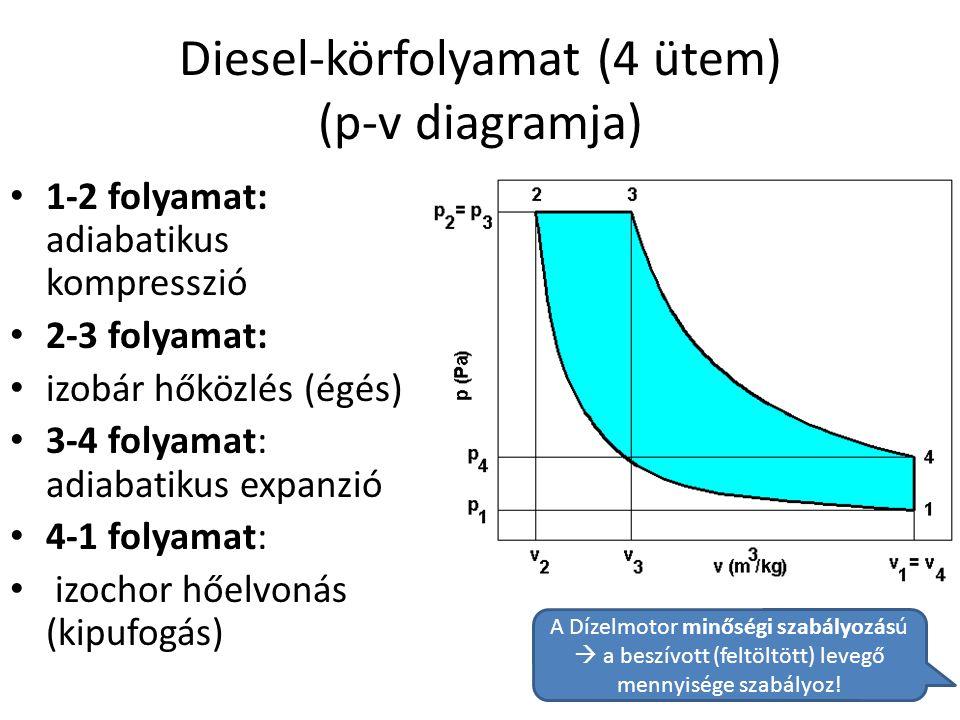 Diesel-körfolyamat (4 ütem) (p-v diagramja)