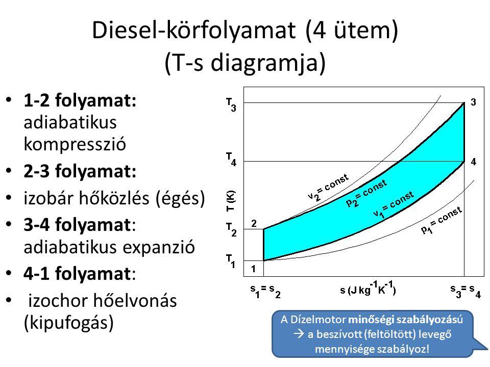 Diesel-körfolyamat (4 ütem) (T-s diagramja)