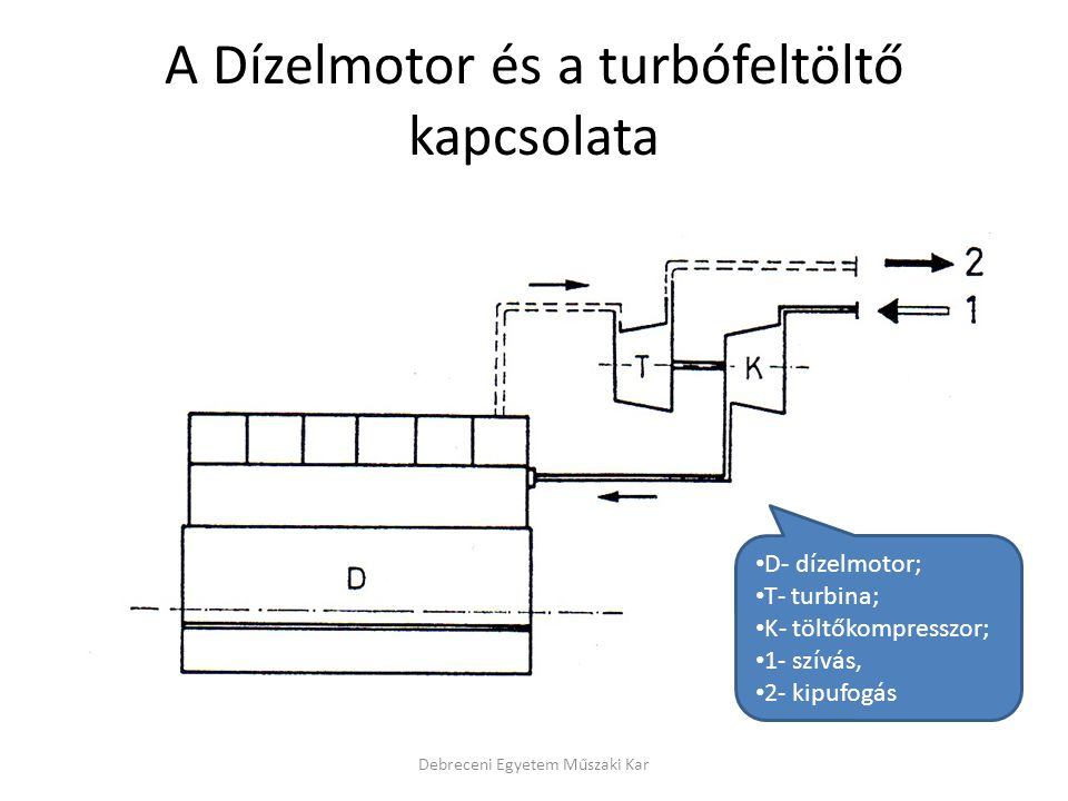 A Dízelmotor és a turbófeltöltő kapcsolata