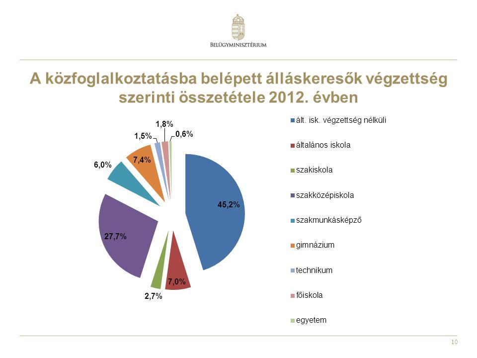 A közfoglalkoztatásba belépett álláskeresők végzettség szerinti összetétele 2012. évben