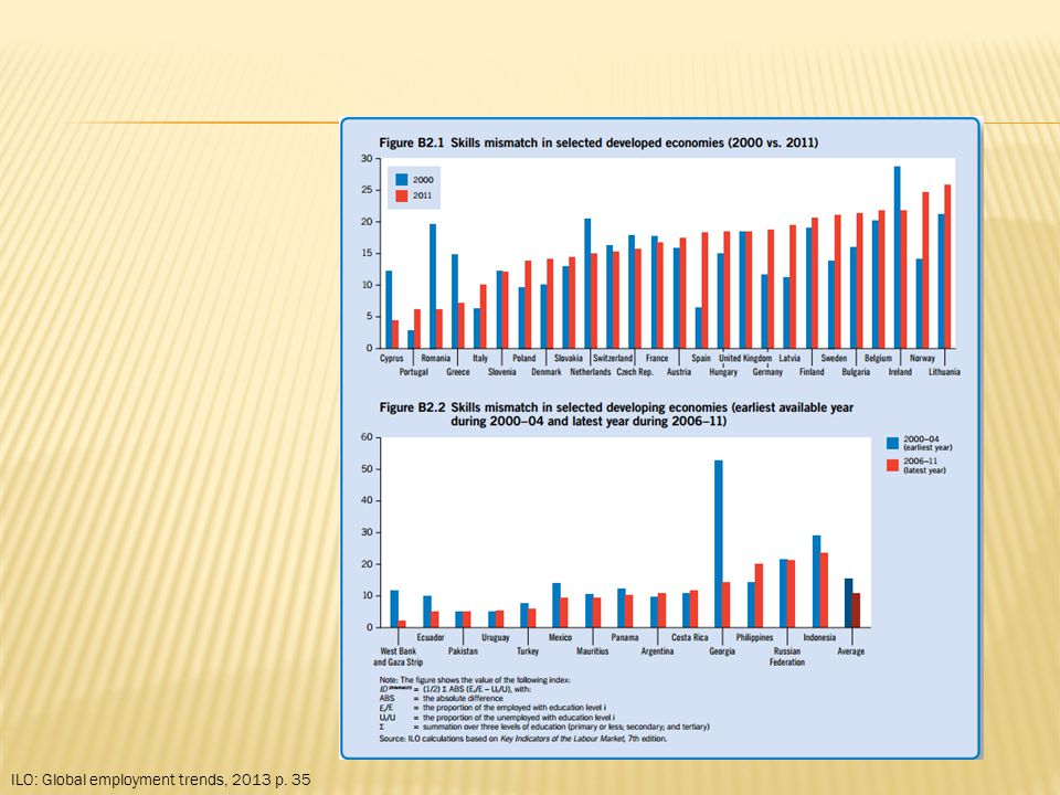 ILO: Global employment trends, 2013 p. 35