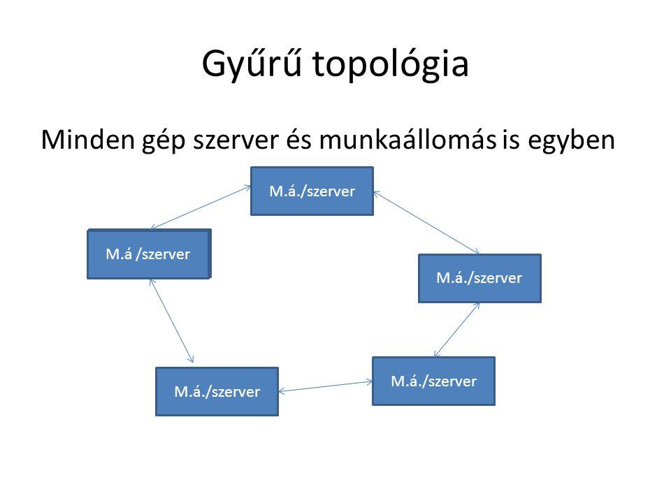 Gyűrű topológia Minden gép szerver és munkaállomás is egyben