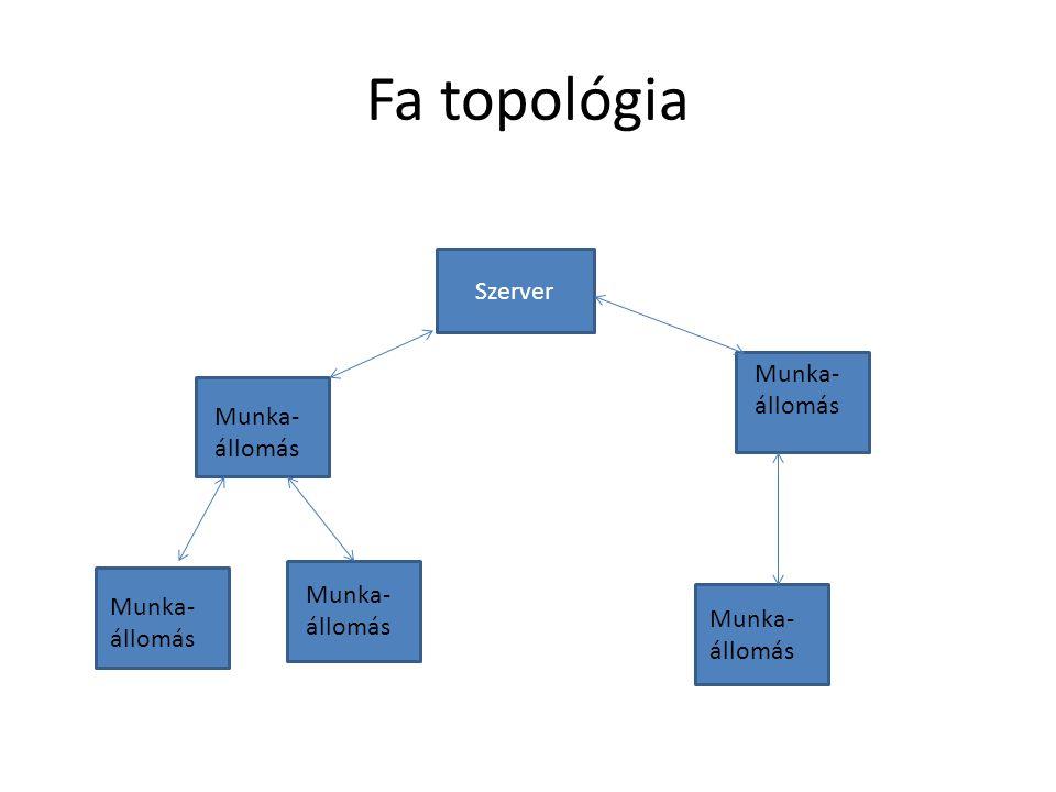 Fa topológia Szerver Munka- állomás Munka- állomás Munka- Munka-