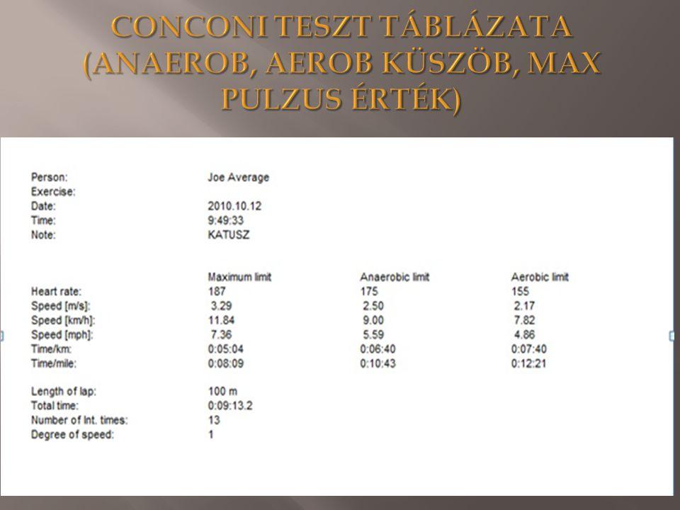 CONCONI TESZT TÁBLÁZATA (ANAEROB, AEROB KÜSZÖB, MAX PULZUS ÉRTÉK)