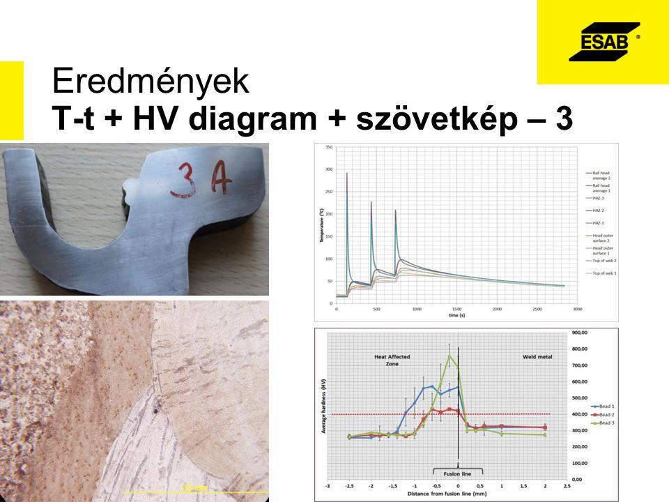 Eredmények T-t + HV diagram + szövetkép – 3