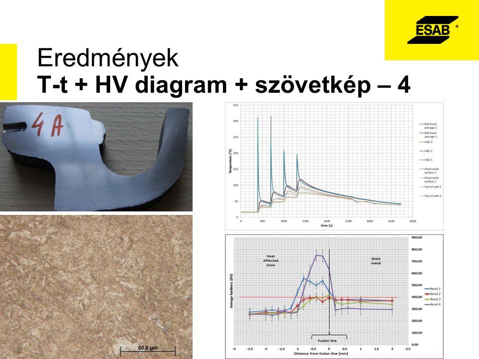 Eredmények T-t + HV diagram + szövetkép – 4
