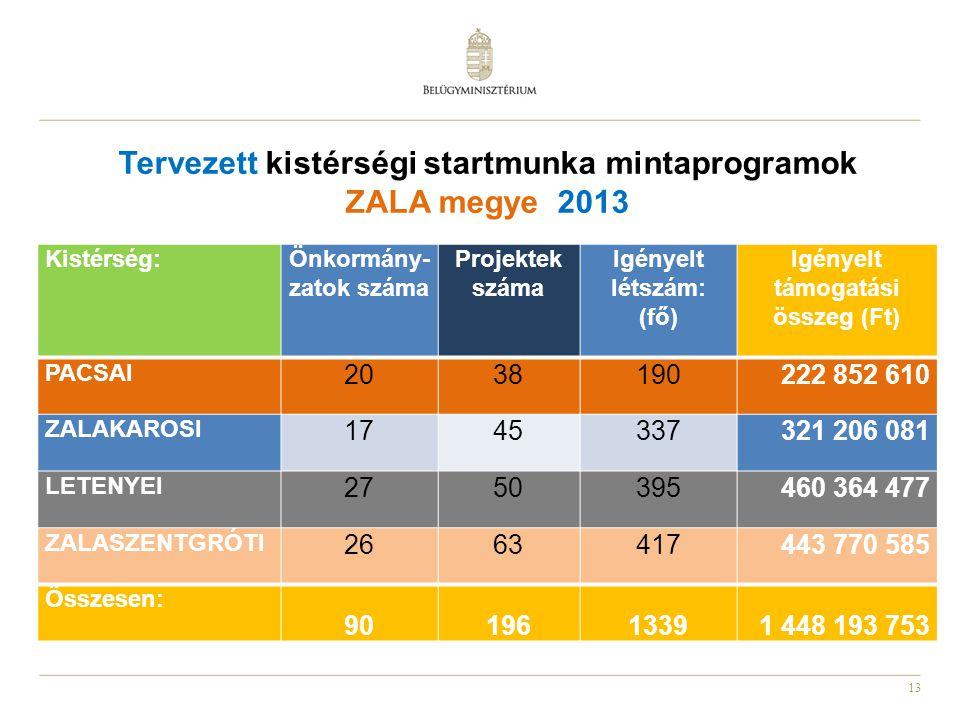 Tervezett kistérségi startmunka mintaprogramok ZALA megye 2013