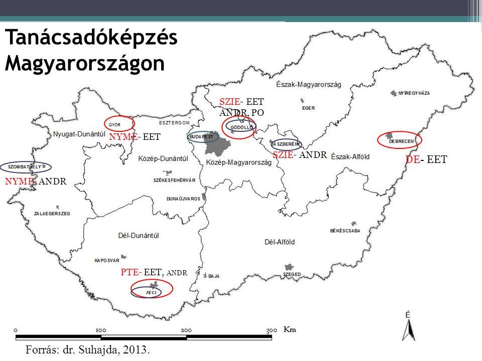 Tanácsadóképzés Magyarországon Forrás: dr. Suhajda, 2013. DE- EET