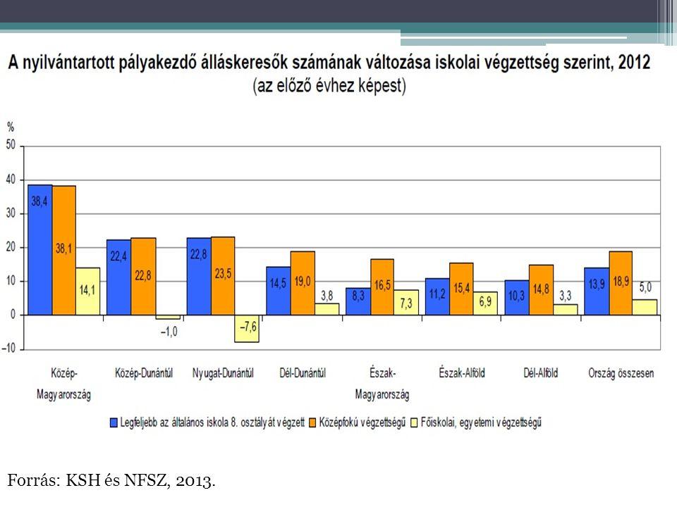 Forrás: KSH és NFSZ, 2013.